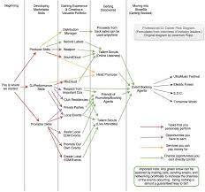 Dj Career Flow Chart Imgur