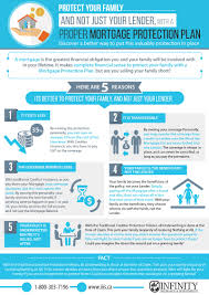 mortgage life insurance infographic iiis ca