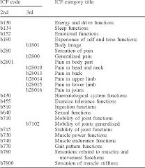 Icf Chart Chemistry Icf Core Sets For Rheumatoid Arthritis Semantic Scholar