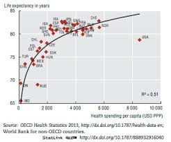 Medical Equipment Life Expectancy Chart Life Expectancy And Health Care Spending The Incidental