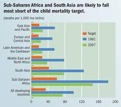 Finance Development June 2010 Reducing Child Mortality