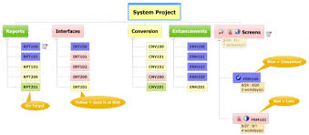 Project Status Reporting Improve Project Status Reports With Visual Reporting