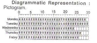 diagrammatic representation   math formulas   mathematics formulas    formulae » statistics » tabulation of raw data and graphical representation » diagrammatic representation
