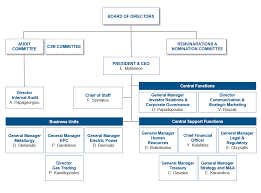 Organizational Chart Of A Company Organizational Chart Mytilineos Corporate Website