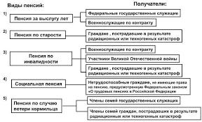 Диплом пенсионное обеспечение государственных гражданских служащих  Павленок ПД Основы социальной работы studmedru
