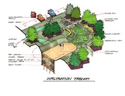 Percolation Well Design Percolation Trench Infiltration Trenches Stormwater