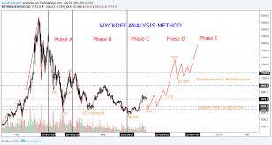 Bitcoin Wyckoff Method Analysis For Bitfinex Btcusd By