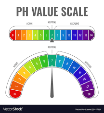 Alkaline Ph Chart Ph Alkaline Acidic Scale Indicator Water Balance