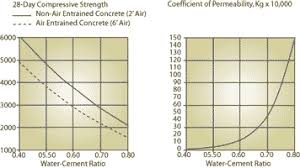 Cement Ratio Chart Water To Cement Ratio And Aggregate Moisture Corrections