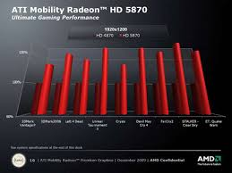 Performance Preview Amd Announces Ati Mobility Radeon 5000