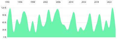Mpandroidchart Alternatives Android Chart Libhunt