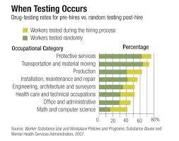 Drug Testing Flow Chart Putting Drug Screening To The Test