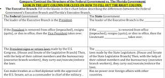 Kennedy were alike in some ways, but they had quite a few differences. Fl Constitution Local Gov Mr Dalesandro S Civics Website