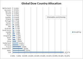 Global Dow Index