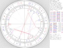 French Astrology In The 20th Century By Patrice Guinard