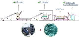 How To Start A Small Plastic Recycling Plant Zhangjiagang