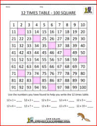multiplication fact sheet 12 times table