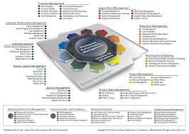 Enterprise Resource Planning Software Development In Omaha