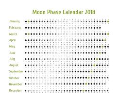 Moon Chart Astrology Moon Phases Calendar
