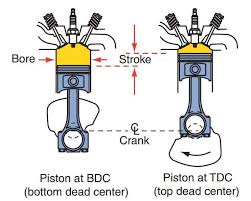 basic motorcycle engines theory and math part 01 bikebd motorcycle engines