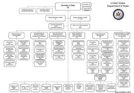 File Us State Department Organizational Chart March 2014 Jpg