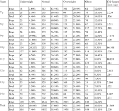 Systematic Healthy Weight And Age Chart 2019