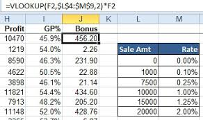 Excel Sliding Scale Chart Excel Tiered Commission Plan With If Excel Articles