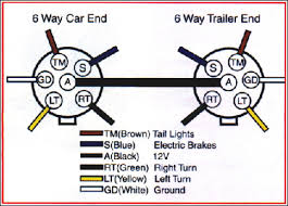 wiring diagram for 6 pin trailer connector readingrat net Trailer Connector Wiring Diagram wiring diagram for 6 pin trailer connector trailer connector wiring diagram