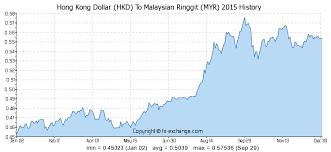 Sgd To Myr Chart Hong Kong Dollar Hkd To Malaysian Ringgit Myr History