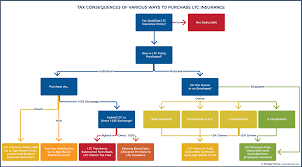tax consequences of various ways to purchase long term care insurance
