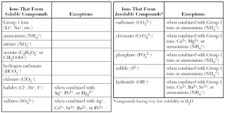 Reading A Solubility Chart Chemistry Solubility Chart Chemistry Organic Chemistry