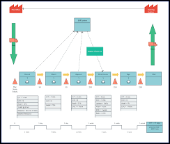 Stream Analysis Chart Value Stream Mapping Templates To Quickly Analyze Your Workflows