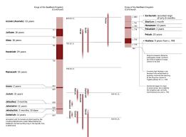 Isaiah Timeline Chart Timeline Kings