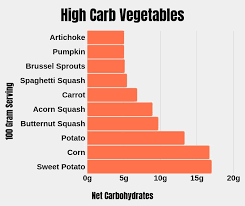 High Carb Vegetables Chart Keto Diet Vegetable List To Help Lose Weight Fast Fit As A