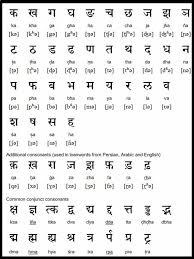 Punctilious Punjabi Alphabets Chart 2019