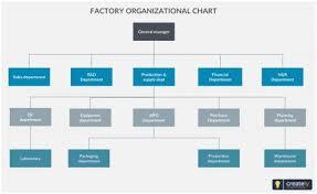 037 Organizational Chart Template Excel Download Rare Ideas