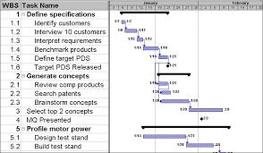 Gantt Chart Data Structure Gantt Chart