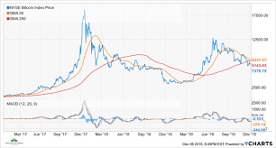 Bitcoin Past Charts What The Charts Say About Bitcoin