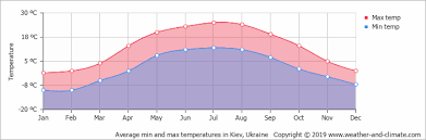 Kiev Climate Chart Climate And Average Monthly Weather In Kiev Kiev Region