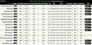 Gtx 1080 Comparison Chart Gpunerd