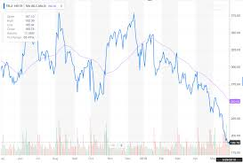 Tesla Share Price History Chart Tesla Stock Cnbc Laughably Suggests Tsla Will Surge 90