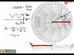 Swr Chart Ece3300 Lecture 12b 8 Smith Chart Vswr Lmin Lmax Youtube