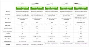5 Examples Of Comparison Tables And Charts To Increase
