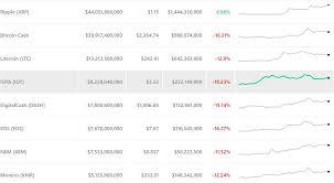 Crypto Market Cap Sheds 50 Billion As Bitcoin Ethereum