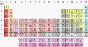 Scientists Say Periodic Table Science News For Students