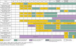Pediatrics Graber And Wilburs Family Medicine Examination