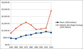1980 Cost Of Living Chart Minimum Wage Vs Cost Of Living Aaron H Medium