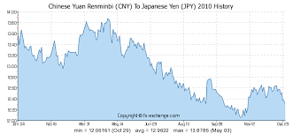 jpy usd exchange rate chart chinese yuan renminbi cny to japanese yen jpy history