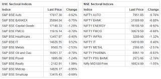 Metal Nifty Chart Closing Bell Nifty Ends Below 12 000 Sensex Down 127 Pts