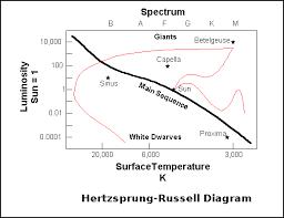 Stellar Evolution Diagram Wiring Diagrams